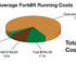 Pie graph showing average forklift running costs