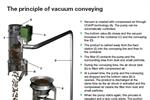 Vacuum Conveying | PIAB