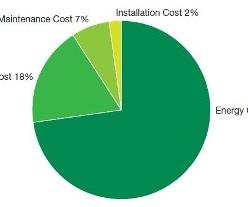 Typical cost breakdown for an air compressor over its operating life.