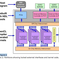 Bringing FPGA's to the masses using OpenCL software
