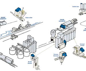 Donaldson offers Total Filtration Solutions for the Food Industry