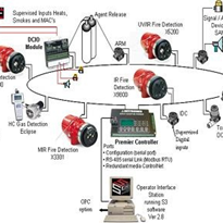 Fire & Gas Detection Systems | Det-Tronics IECEx